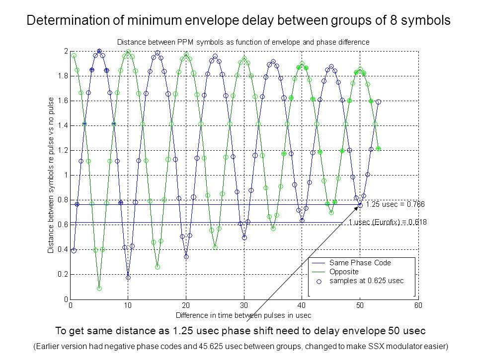 Symbol delays in usec d(i) = 1.25 mod(i,8) + 50.625 floor(i/8)