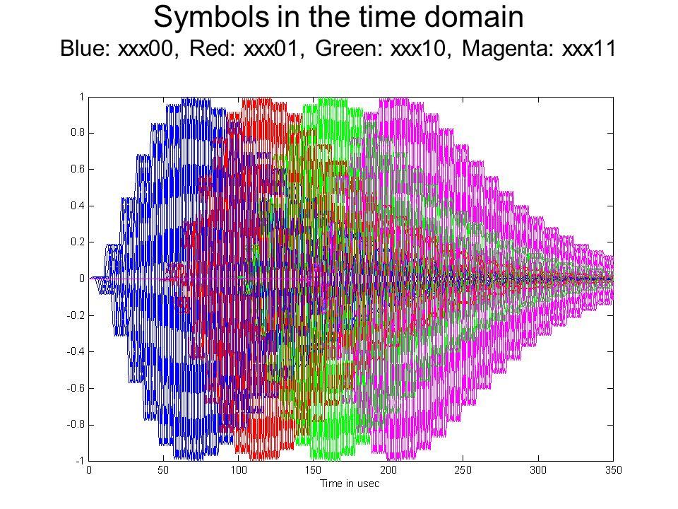 Delay in usec re symbol 0 Phase in deg re symbol 0 Polar plot of symbol space