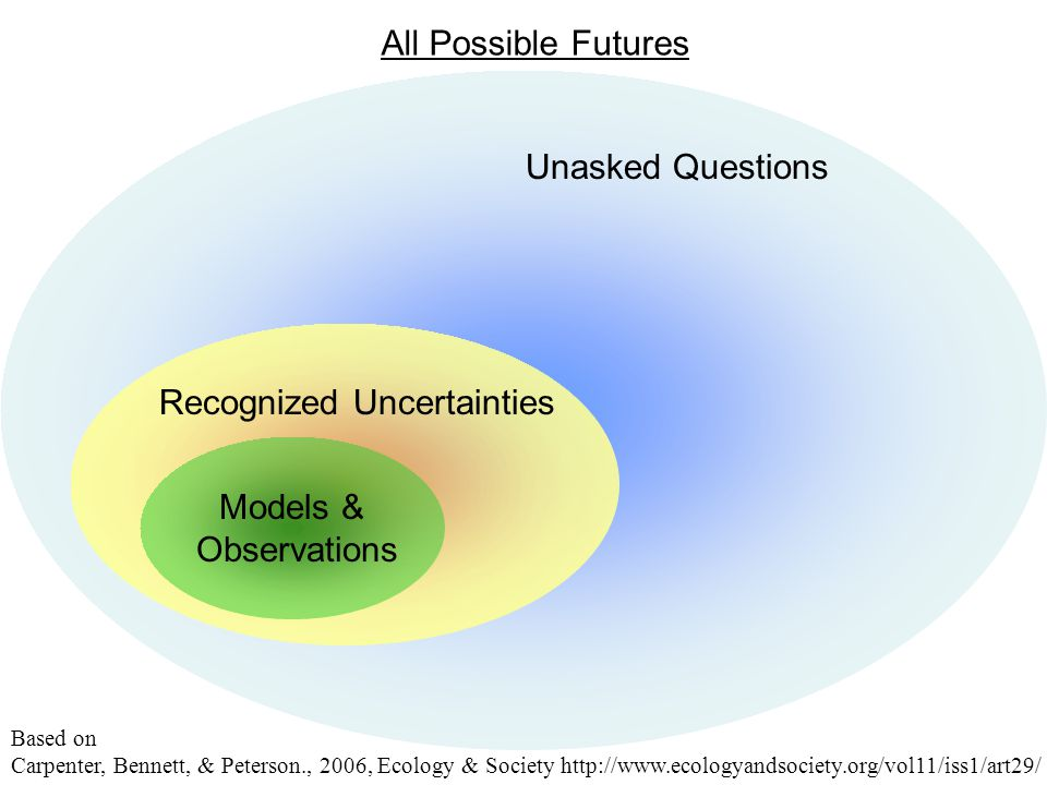 All Possible Futures Recognized Uncertainties Based on Carpenter, Bennett, & Peterson., 2006, Ecology & Society http://www.ecologyandsociety.org/vol11