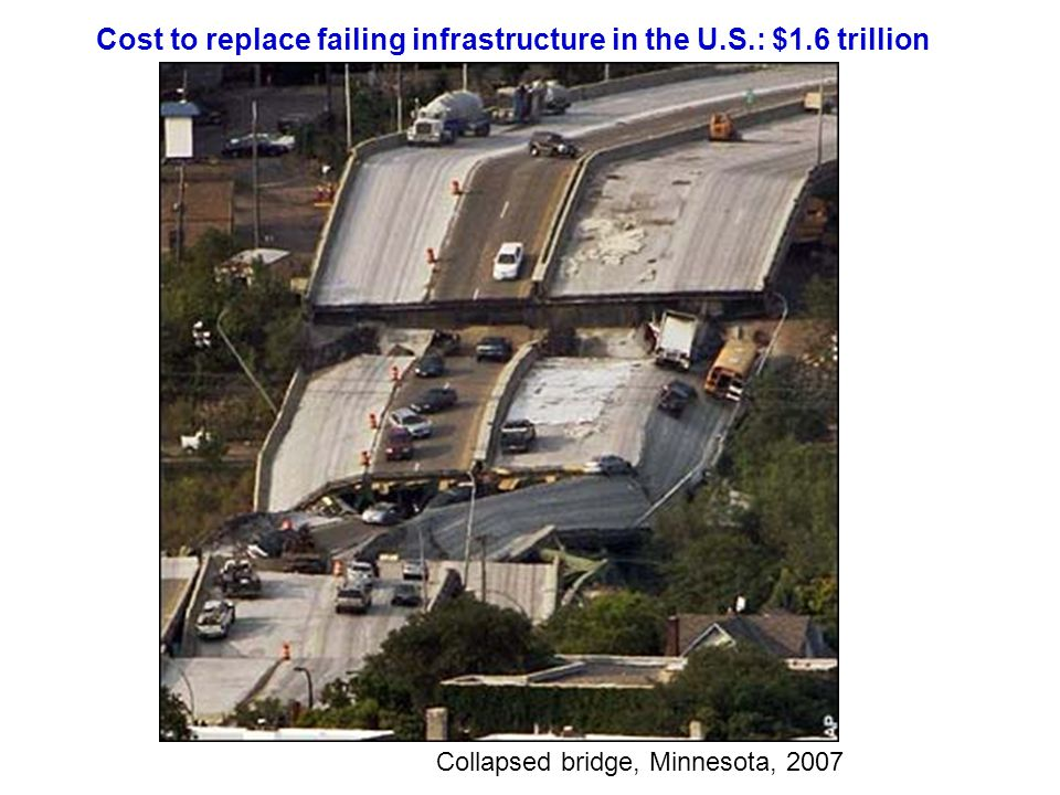 Cost to replace failing infrastructure in the U.S.: $1.6 trillion Collapsed bridge, Minnesota, 2007