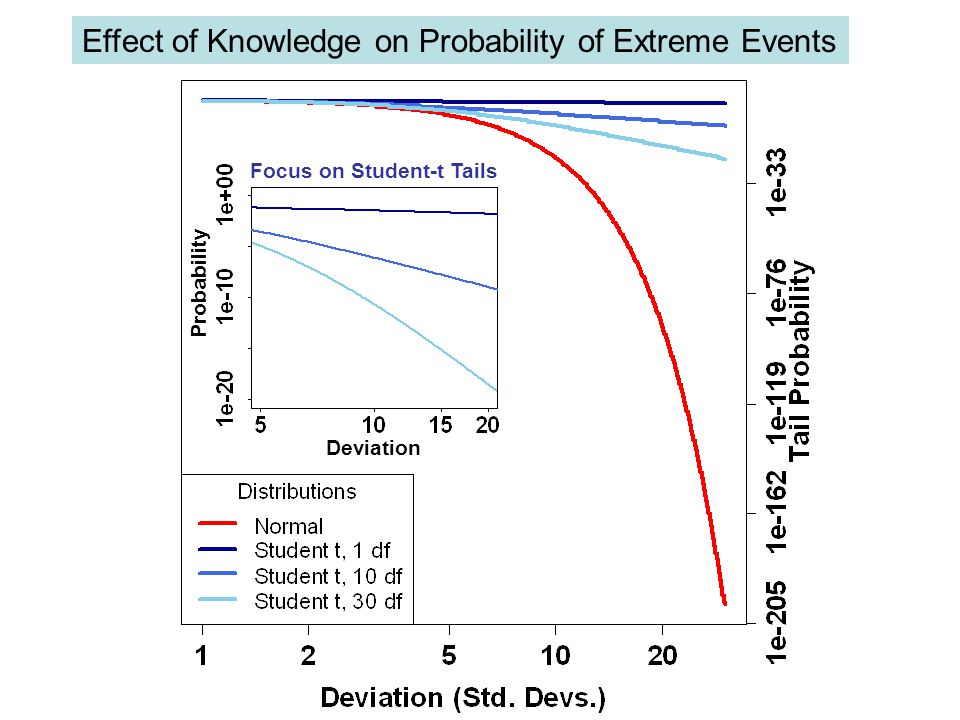Focus on Student-t Tails Probability Deviation Effect of Knowledge on Probability of Extreme Events