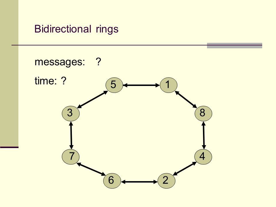 Bidirectional rings 5 2 8 4 1 6 3 7 messages: time: