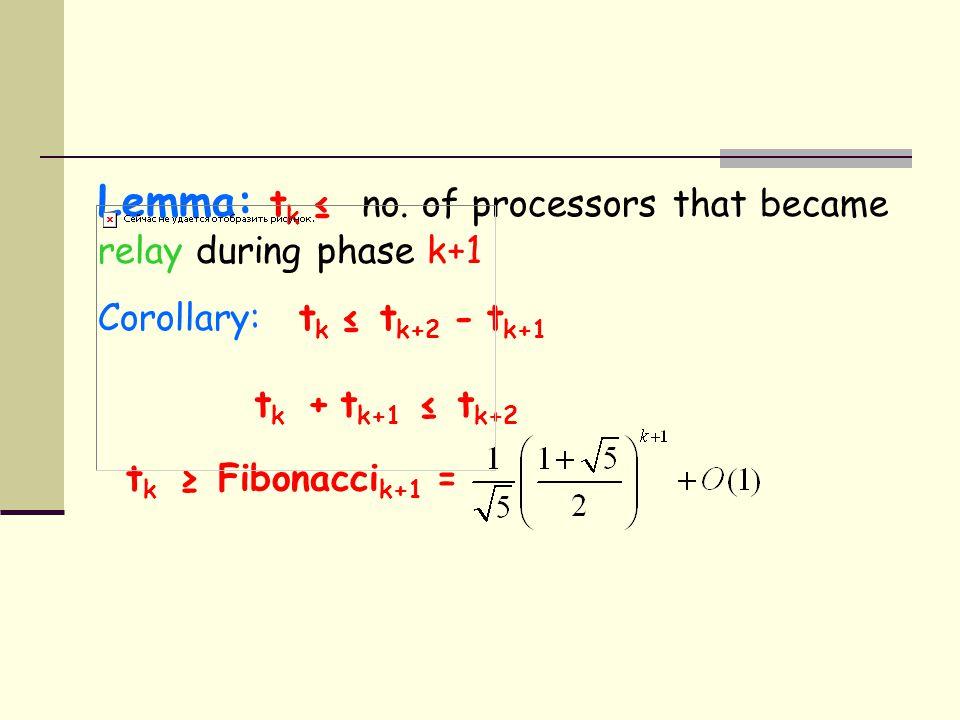 Lemma: t k ≤ no. of processors that became relay during phase k+1 Corollary: t k ≤ t k+2 - t k+1 t k + t k+1 ≤ t k+2 t k ≥ Fibonacci k+1 =