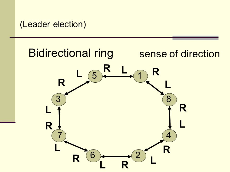 Bidirectional ring (Leader election) 5 2 8 4 1 6 3 7 sense of direction L R L L L L L L L R R R R R R R