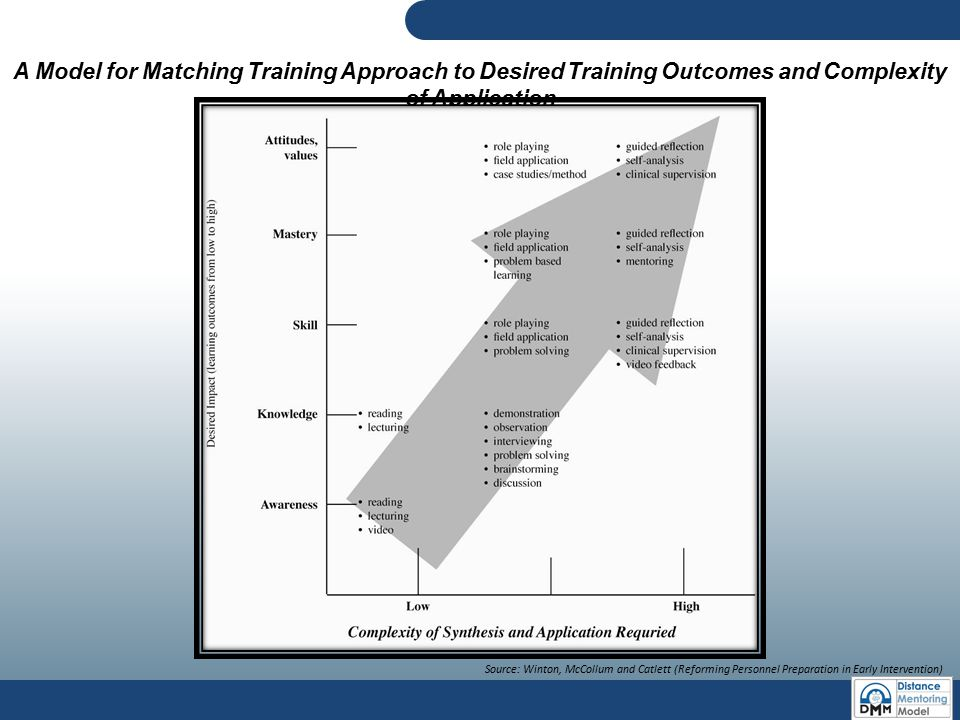 A Model for Matching Training Approach to Desired Training Outcomes and Complexity of Application Source: Winton, McCollum and Catlett (Reforming Pers