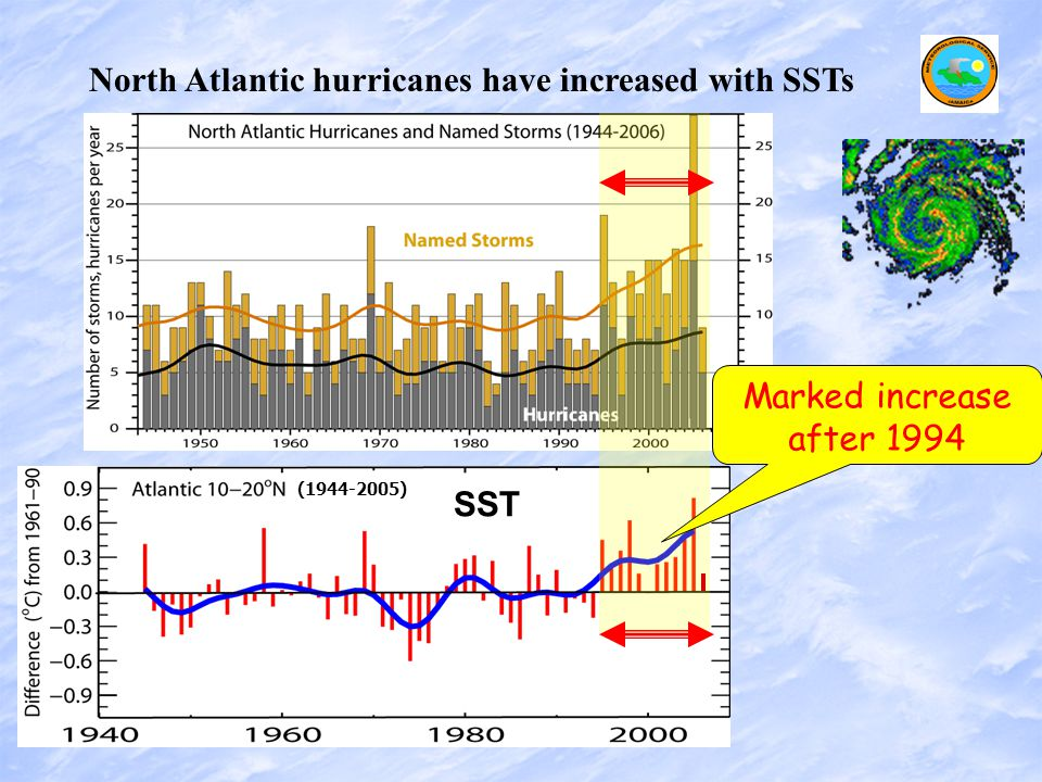 North Atlantic hurricanes have increased with SSTs SST (1944-2005) Marked increase after 1994