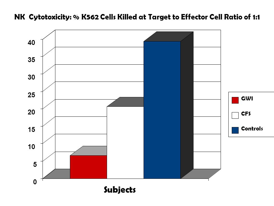 0 5 10 15 20 25 30 35 40 Subjects GWI CFS Controls NK Cytotoxicity: % K562 Cells Killed at Target to Effector Cell Ratio of 1:1