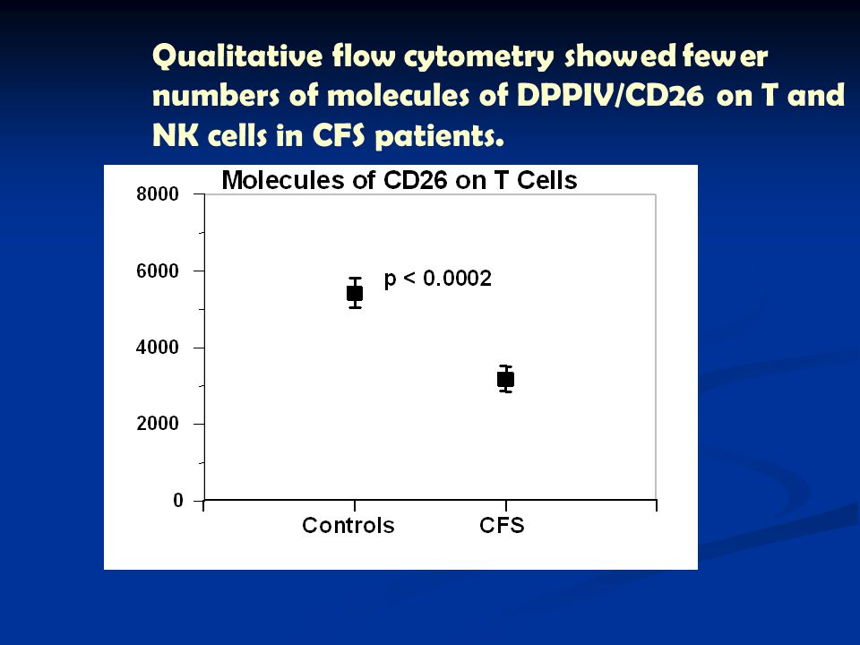Qualitative flow cytometry showed fewer numbers of molecules of DPPIV/CD26 on T and NK cells in CFS patients.