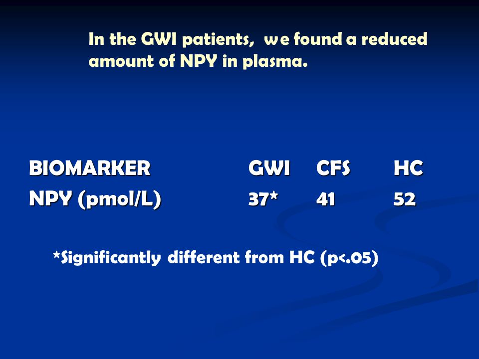 BIOMARKERGWICFSHC NPY (pmol/L) 37*4152 *Significantly different from HC (p<.05) In the GWI patients, we found a reduced amount of NPY in plasma.