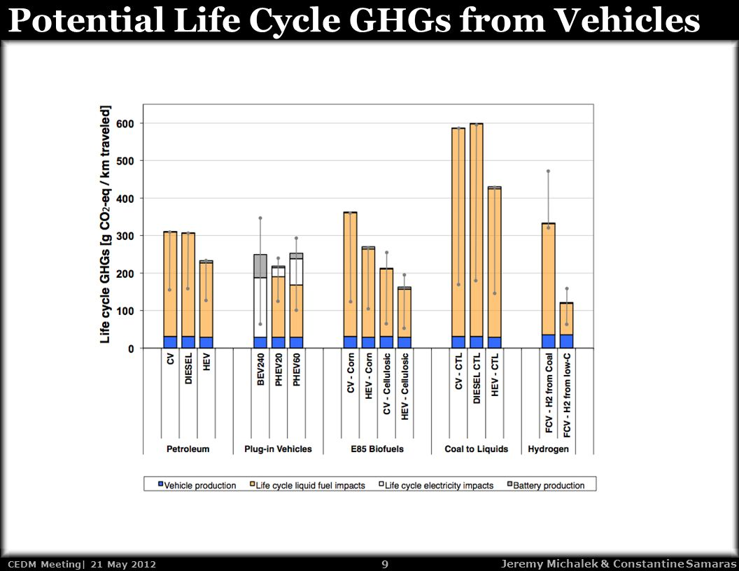 9 CEDM Meeting| 21 May 2012 Jeremy Michalek & Constantine Samaras Potential Life Cycle GHGs from Vehicles
