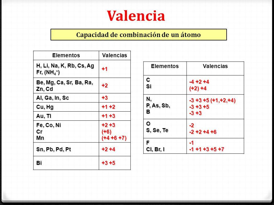 Valencia Capacidad de combinación de un átomo ElementosValencias H, Li, Na, K, Rb, Cs, Ag Fr, (NH 4 + ) +1 Be, Mg, Ca, Sr, Ba, Ra, Zn, Cd +2 Al, Ga, I