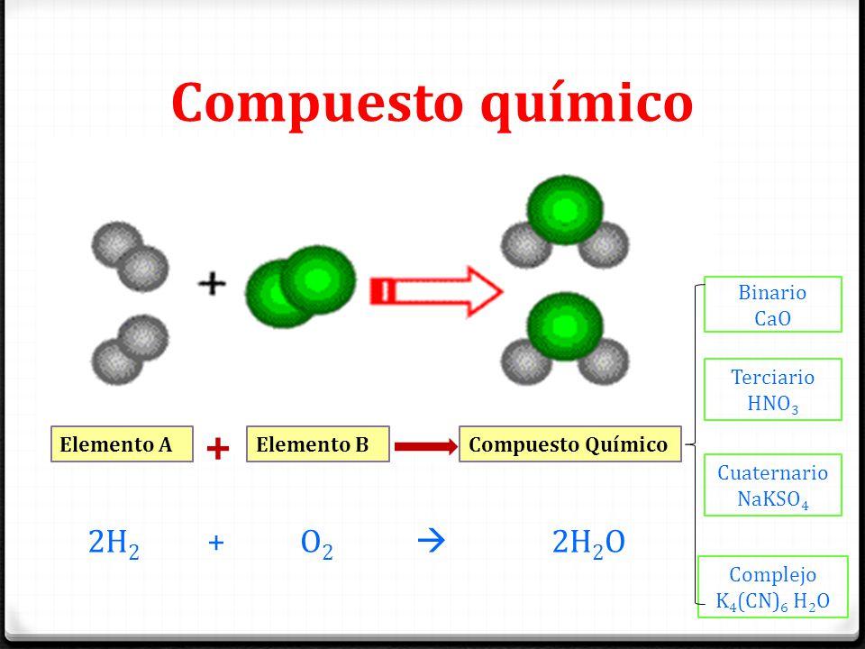 Compuesto químico Compuesto QuímicoElemento AElemento B + 2H 2 + O 2  2H 2 O Binario CaO Terciario HNO 3 Cuaternario NaKSO 4 Complejo K 4 (CN) 6 H 2