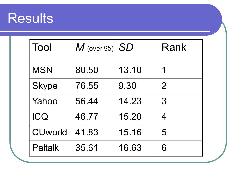 Results ToolM (over 95) SDRank MSN80.5013.101 Skype76.559.302 Yahoo56.4414.233 ICQ46.7715.204 CUworld41.8315.165 Paltalk35.6116.636