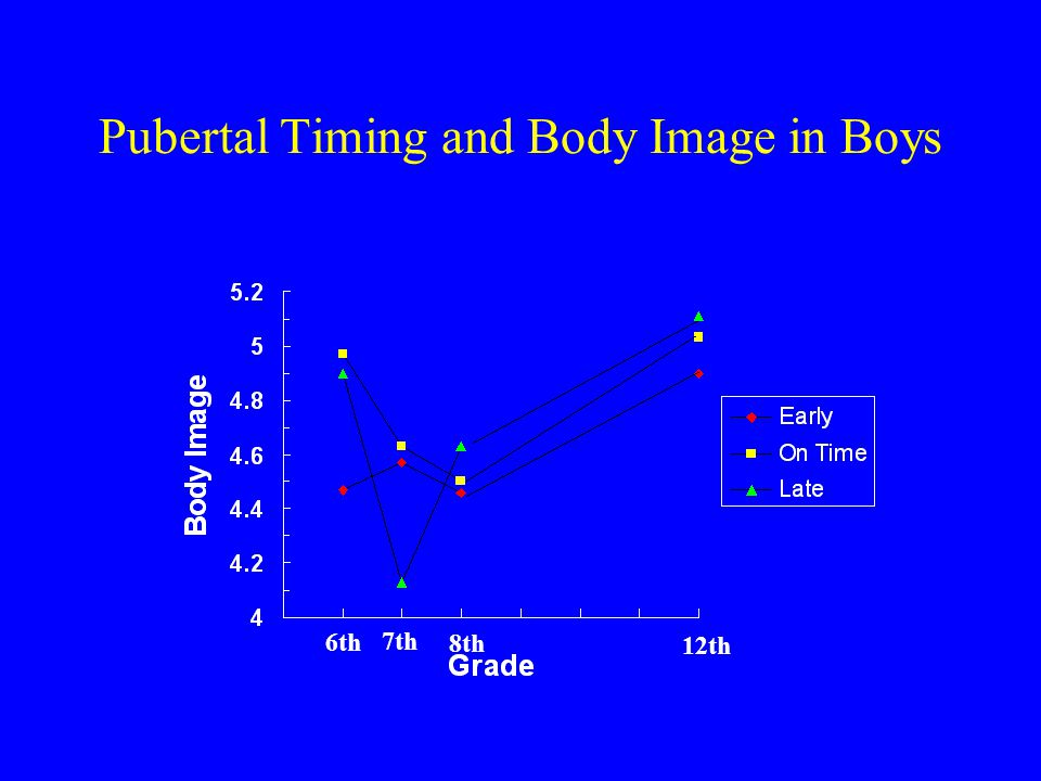 Pubertal Timing and Body Image in Boys 6th 7th 8th 12th