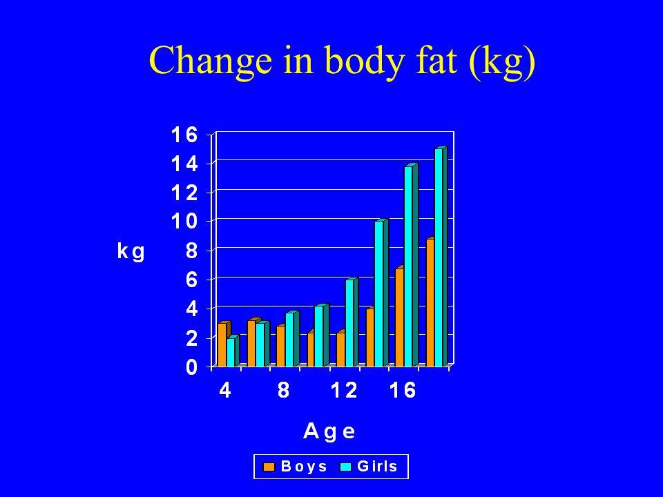 Change in body fat (kg)