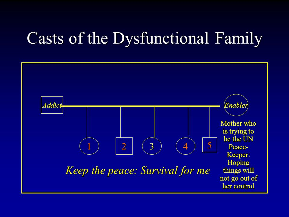 Casts of the Dysfunctional Family Addict Enabler 12345 Mother who is trying to be the UN Peace- Keeper: Hoping things will not go out of her control Keep the peace: Survival for me