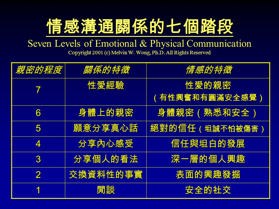 情感溝通關係的七個踏段 Seven Levels of Emotional & Physical Communication Copyright 2001 (c) Melvin W.