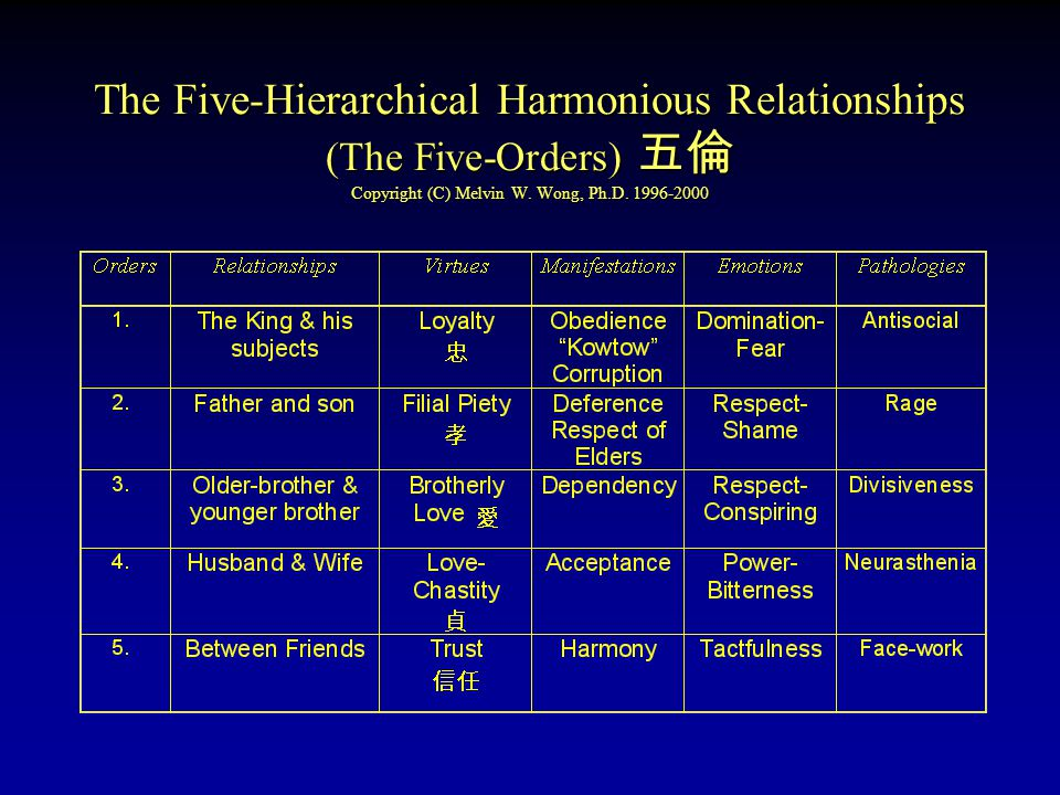 Biblical Order of Relationships The New Five-Orders 新五倫 Copyright © Melvin W.Wong, Ph.D.