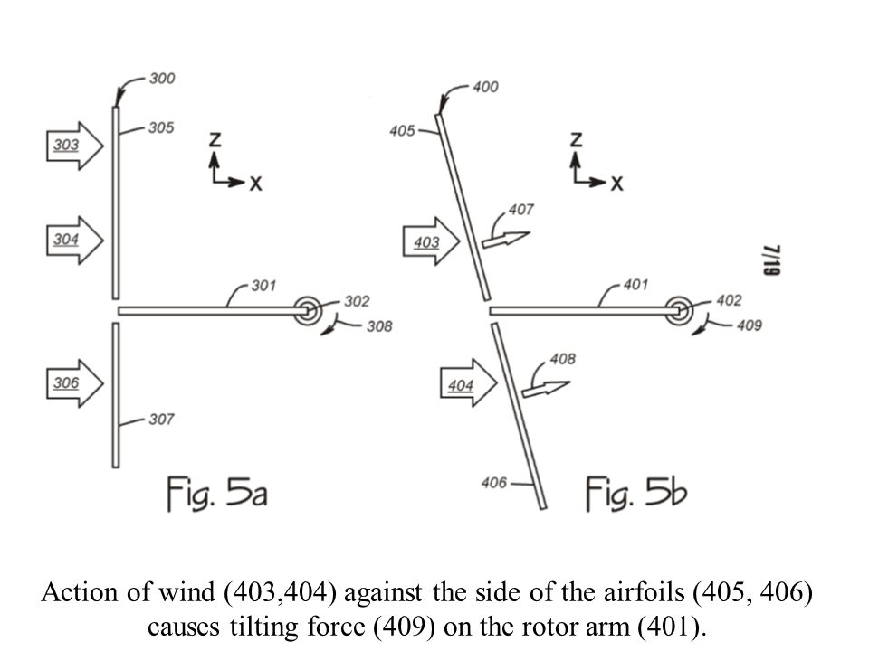 When the rotor (18) tilts, the stationary pushrods (41, 42) cause the airfoils (11, 12) to change angles due to different radii.