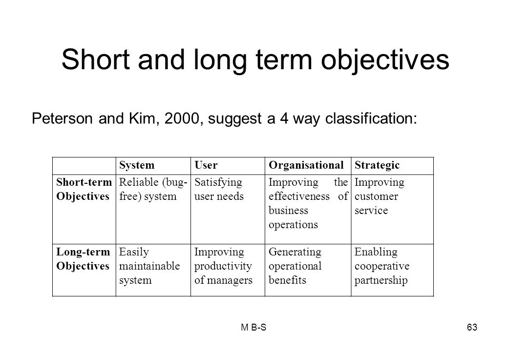 Short and long term objectives M B-S63 SystemUserOrganisationalStrategic Short-term Objectives Reliable (bug- free) system Satisfying user needs Improving the effectiveness of business operations Improving customer service Long-term Objectives Easily maintainable system Improving productivity of managers Generating operational benefits Enabling cooperative partnership Peterson and Kim, 2000, suggest a 4 way classification: