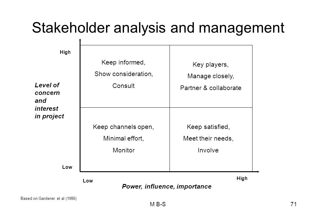 Stakeholder analysis and management Level of concern and interest in project Power, influence, importance Low High Keep informed, Show consideration, Consult Keep channels open, Minimal effort, Monitor Keep satisfied, Meet their needs, Involve Key players, Manage closely, Partner & collaborate Based on Gardener et al (1986) 71M B-S
