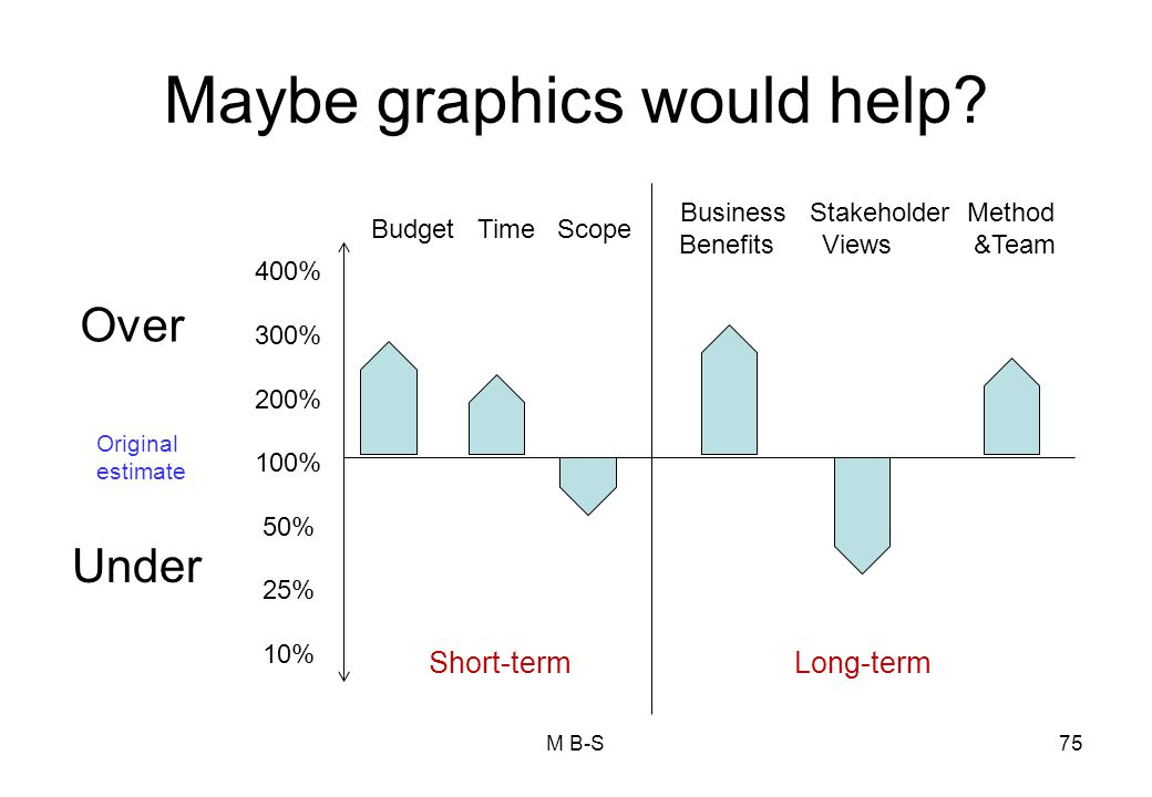 Maybe graphics would help.