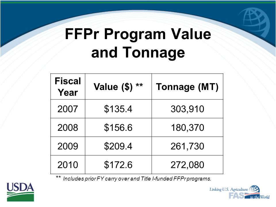 FFPr Resources Until 2012 Funding authorized by the Farm Bill $40 million cap on transportation costs Commodity value not restricted $15 million for a