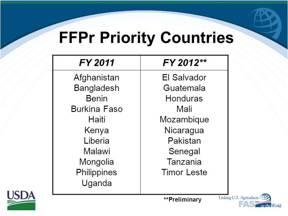 Other FFPr Determining Factors Security concerns Potential market disruptions Other donor activity