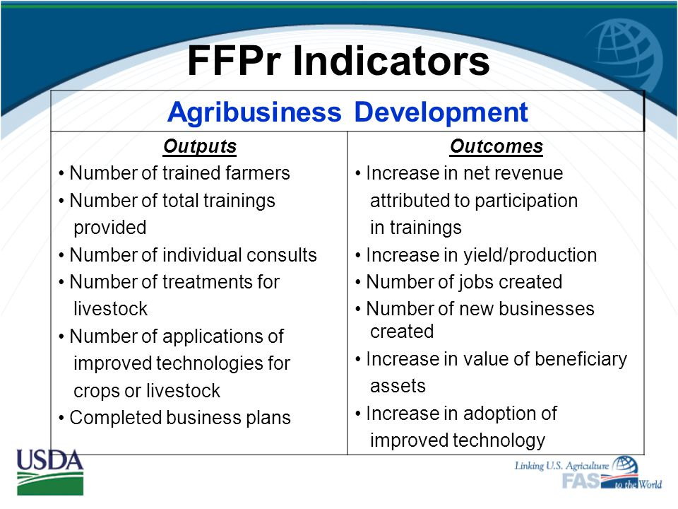 FFPr Indicators Improved Agricultural Productivity Outputs Number of trainings on improved practices Number of distributions of fertilizers, improved