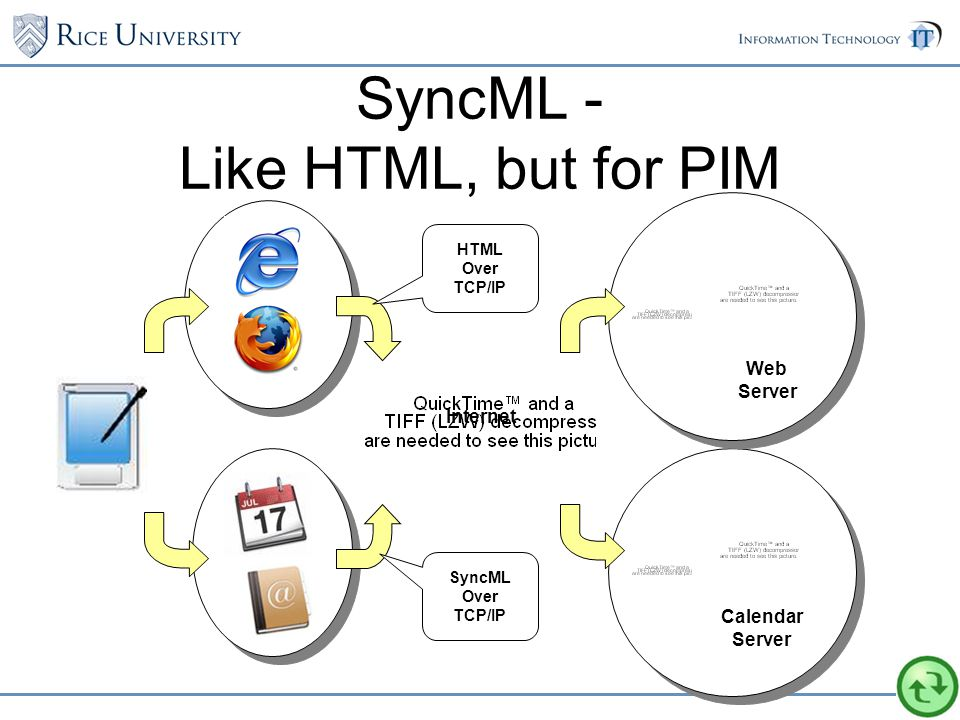 Calendar Server Web Server SyncML - Like HTML, but for PIM Internet HTML Over TCP/IP SyncML Over TCP/IP