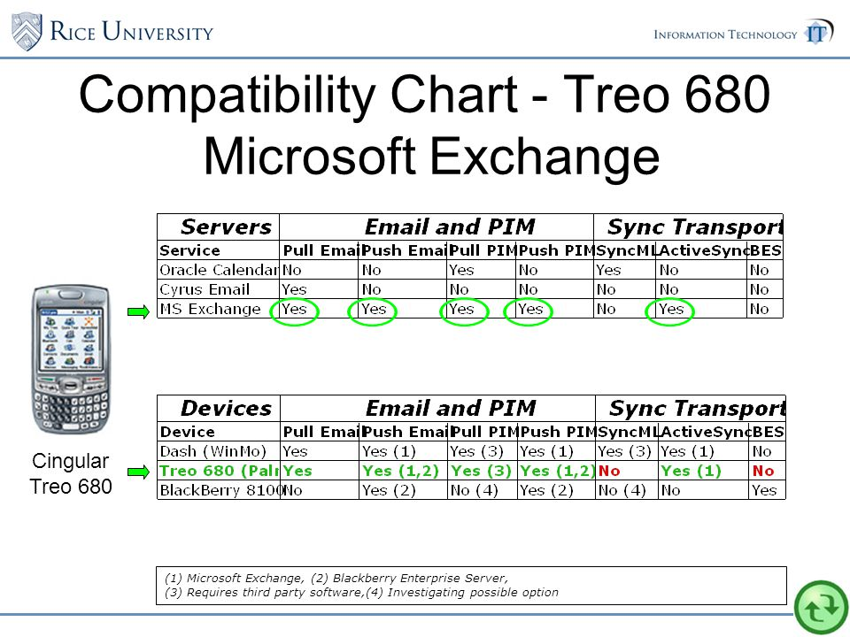 Compatibility Chart - Treo 680 Microsoft Exchange Cingular Treo 680 (1) Microsoft Exchange, (2) Blackberry Enterprise Server, (3) Requires third party software,(4) Investigating possible option
