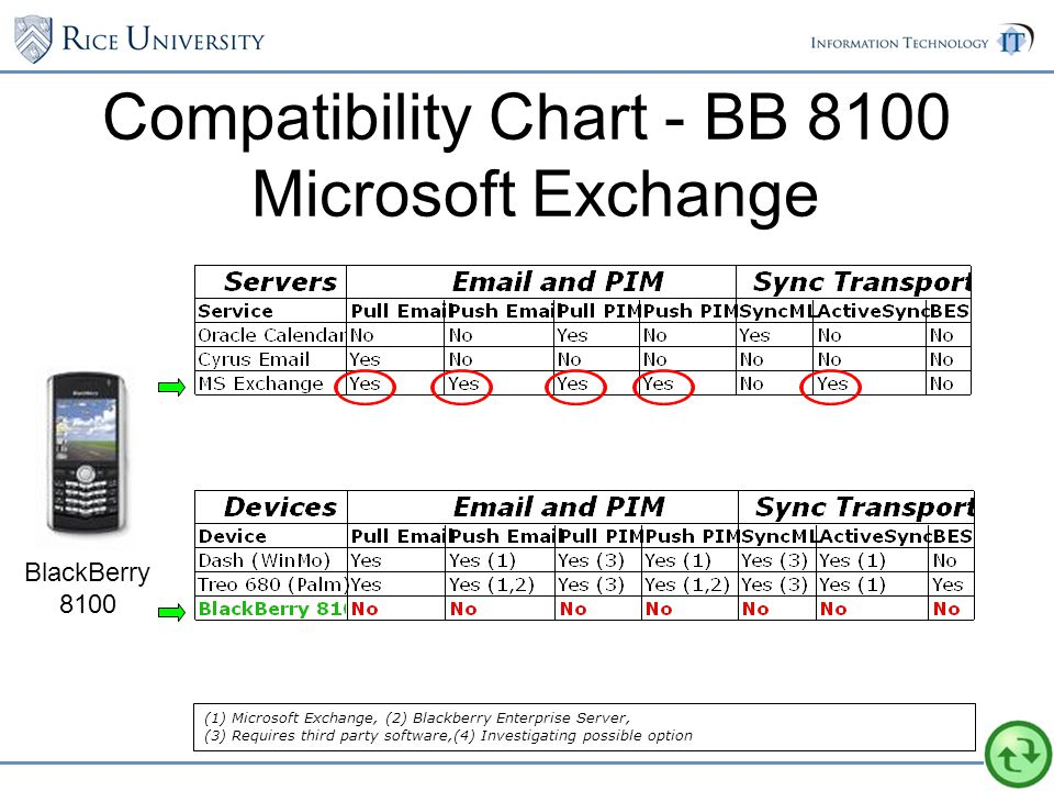 Compatibility Chart - BB 8100 Microsoft Exchange BlackBerry 8100 (1) Microsoft Exchange, (2) Blackberry Enterprise Server, (3) Requires third party software,(4) Investigating possible option