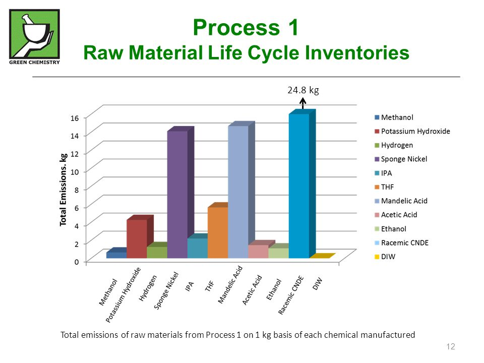 Total emissions of raw materials from Process 1 on 1 kg basis of each chemical manufactured 24.8 kg Process 1 Raw Material Life Cycle Inventories 12