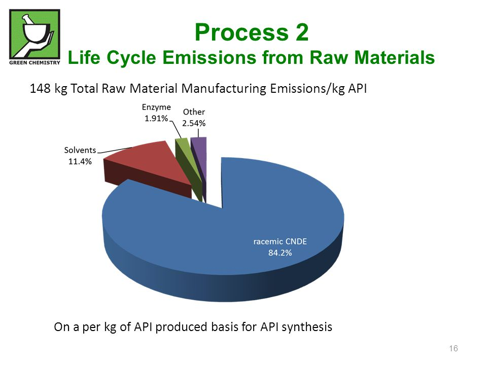 148 kg Total Raw Material Manufacturing Emissions/kg API On a per kg of API produced basis for API synthesis 16 Process 2 Life Cycle Emissions from Ra