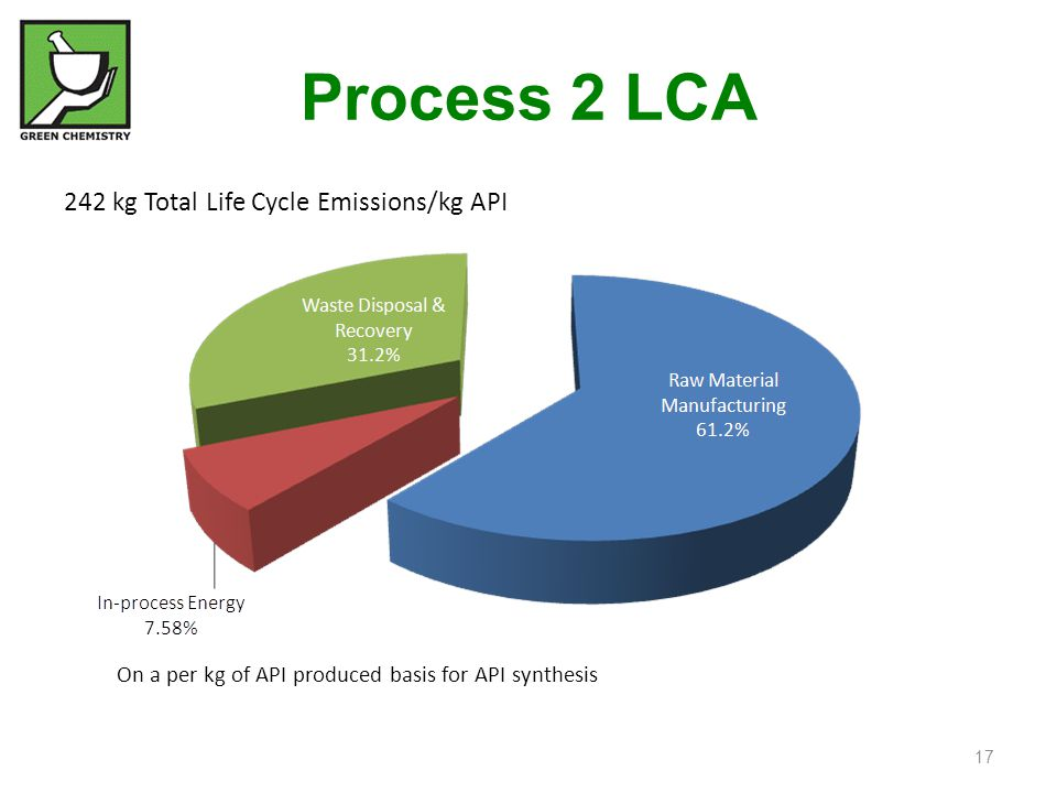 242 kg Total Life Cycle Emissions/kg API On a per kg of API produced basis for API synthesis Process 2 LCA 17