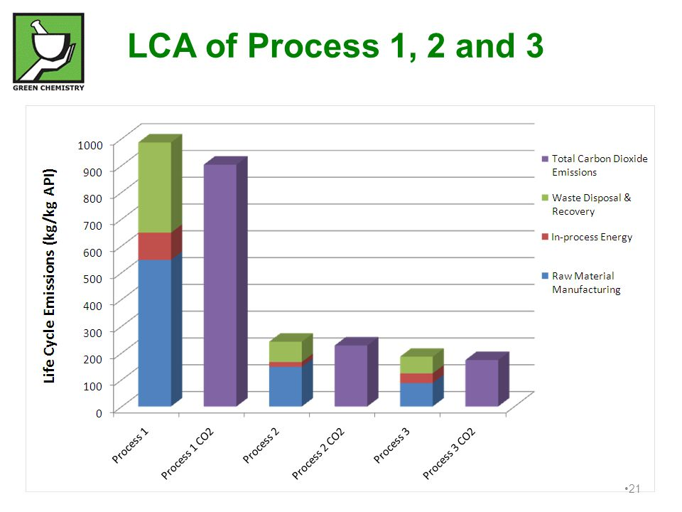 21 LCA of Process 1, 2 and 3