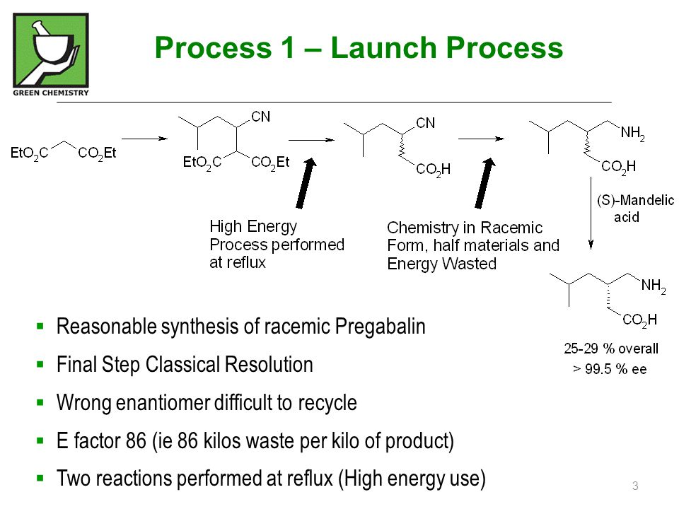  Reasonable synthesis of racemic Pregabalin  Final Step Classical Resolution  Wrong enantiomer difficult to recycle  E factor 86 (ie 86 kilos wast