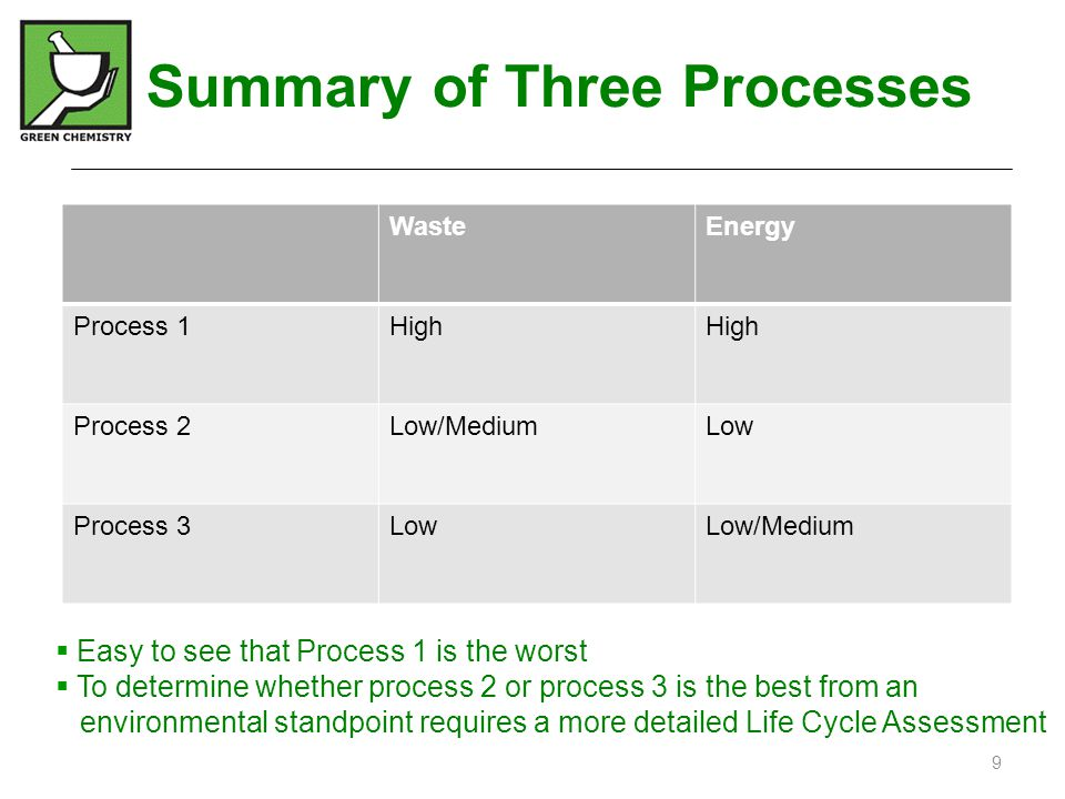 Summary of Three Processes WasteEnergy Process 1High Process 2Low/MediumLow Process 3LowLow/Medium  Easy to see that Process 1 is the worst  To dete