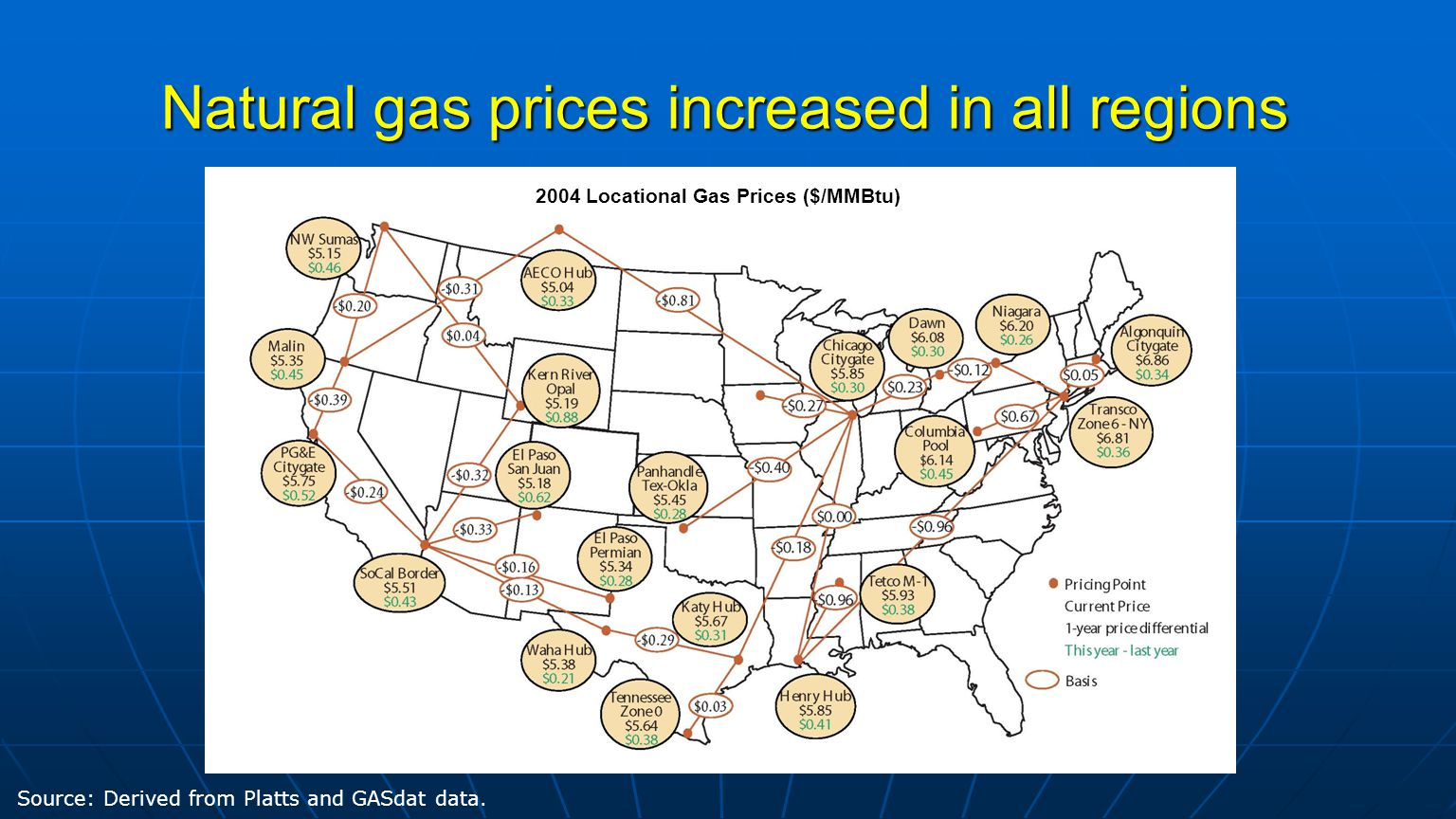Natural gas prices increased in all regions Source: Derived from Platts and GASdat data.