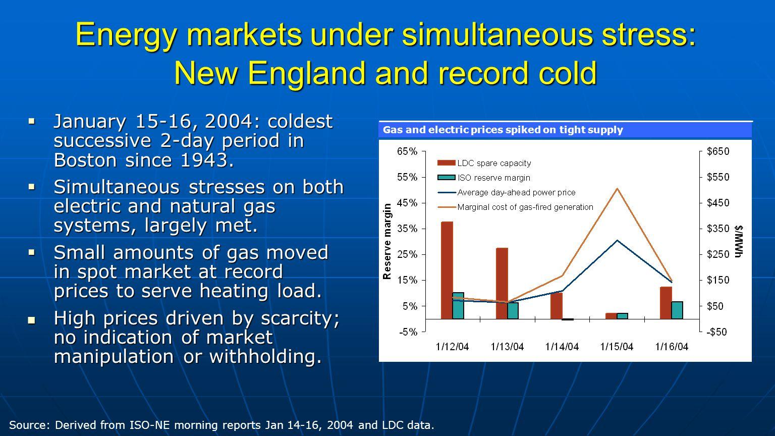  January 15-16, 2004: coldest successive 2-day period in Boston since 1943.
