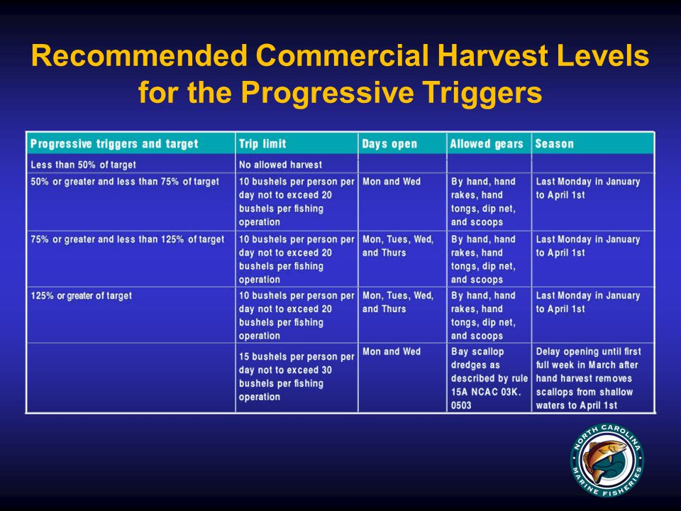 Recommended Commercial Harvest Levels for the Progressive Triggers