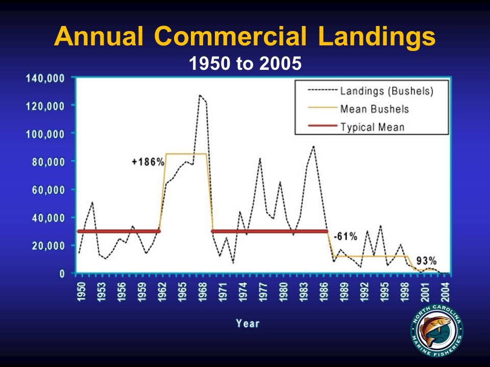 Annual Commercial Landings 1950 to 2005