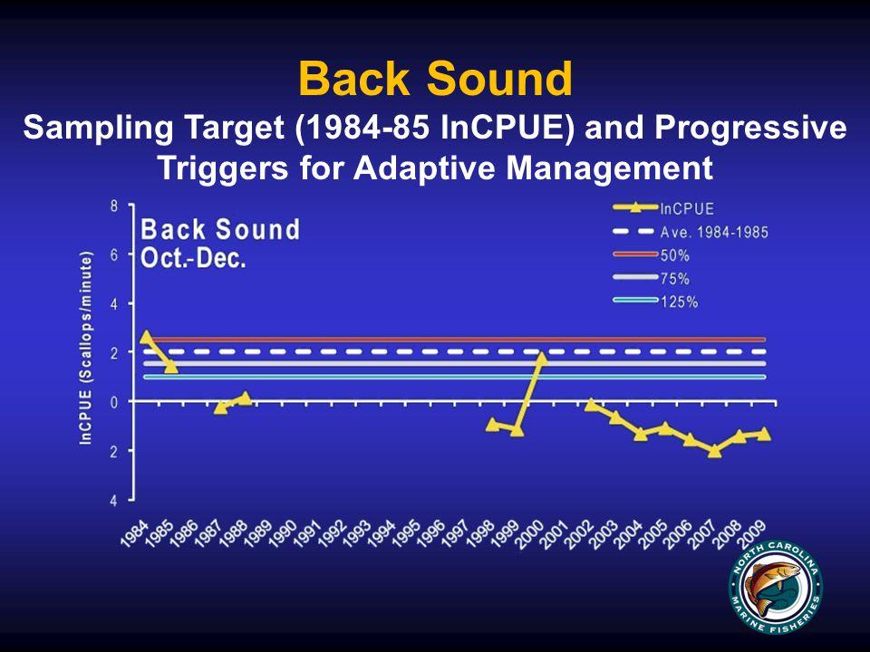 Back Sound Sampling Target (1984-85 lnCPUE) and Progressive Triggers for Adaptive Management
