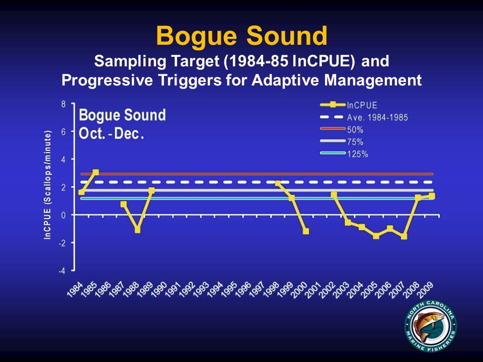 Bogue Sound Sampling Target (1984-85 lnCPUE) and Progressive Triggers for Adaptive Management