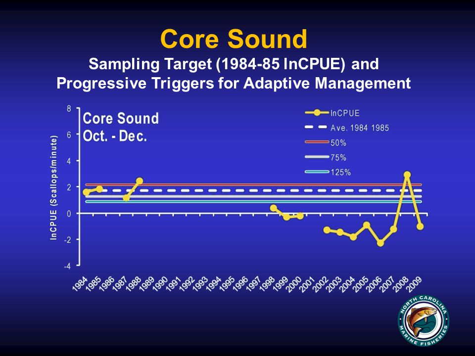 Core Sound Sampling Target (1984-85 lnCPUE) and Progressive Triggers for Adaptive Management