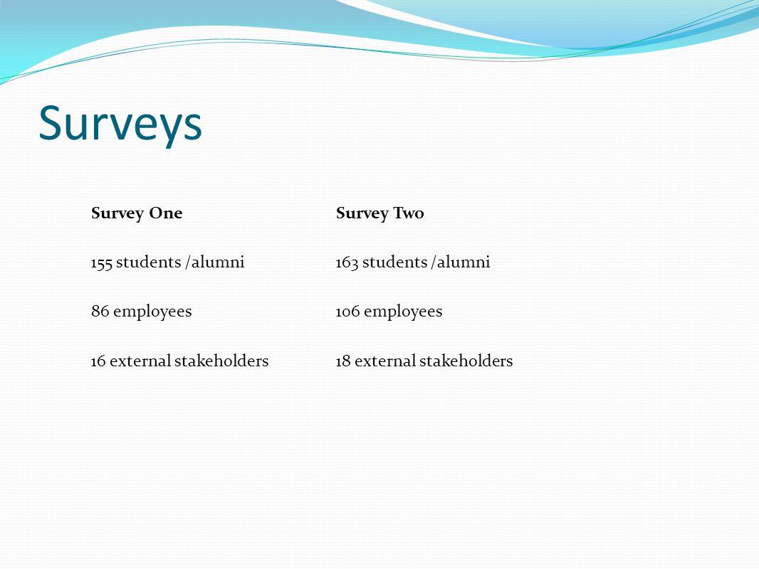 Surveys Survey One 155 students /alumni 86 employees 16 external stakeholders Survey Two 163 students /alumni 106 employees 18 external stakeholders