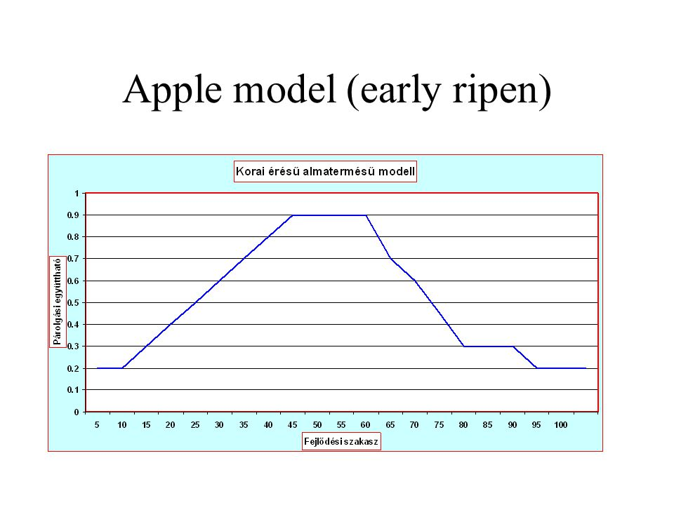 Apple model (early ripen)