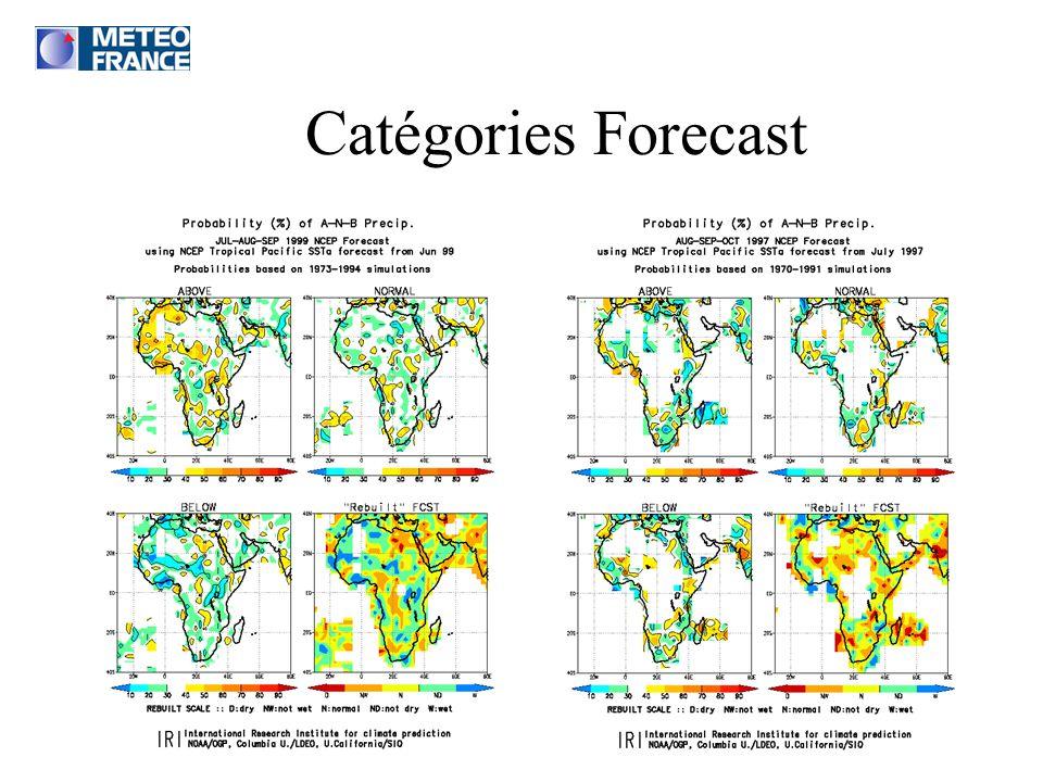 Catégories Forecast Probabilistic Forecast