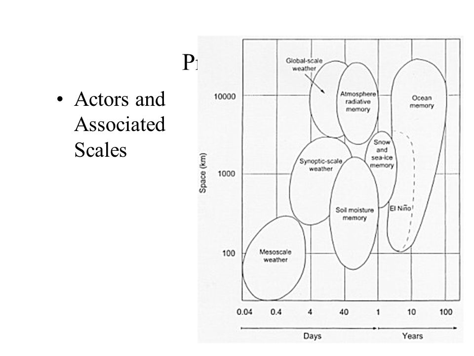 Predictability Actors and Associated Scales