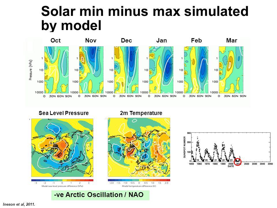 Solar min minus max simulated by model Surface temperature Ineson et al, 2011. -ve Arctic Oscillation / NAO Oct Nov Dec Jan Feb Mar 2m TemperatureSea